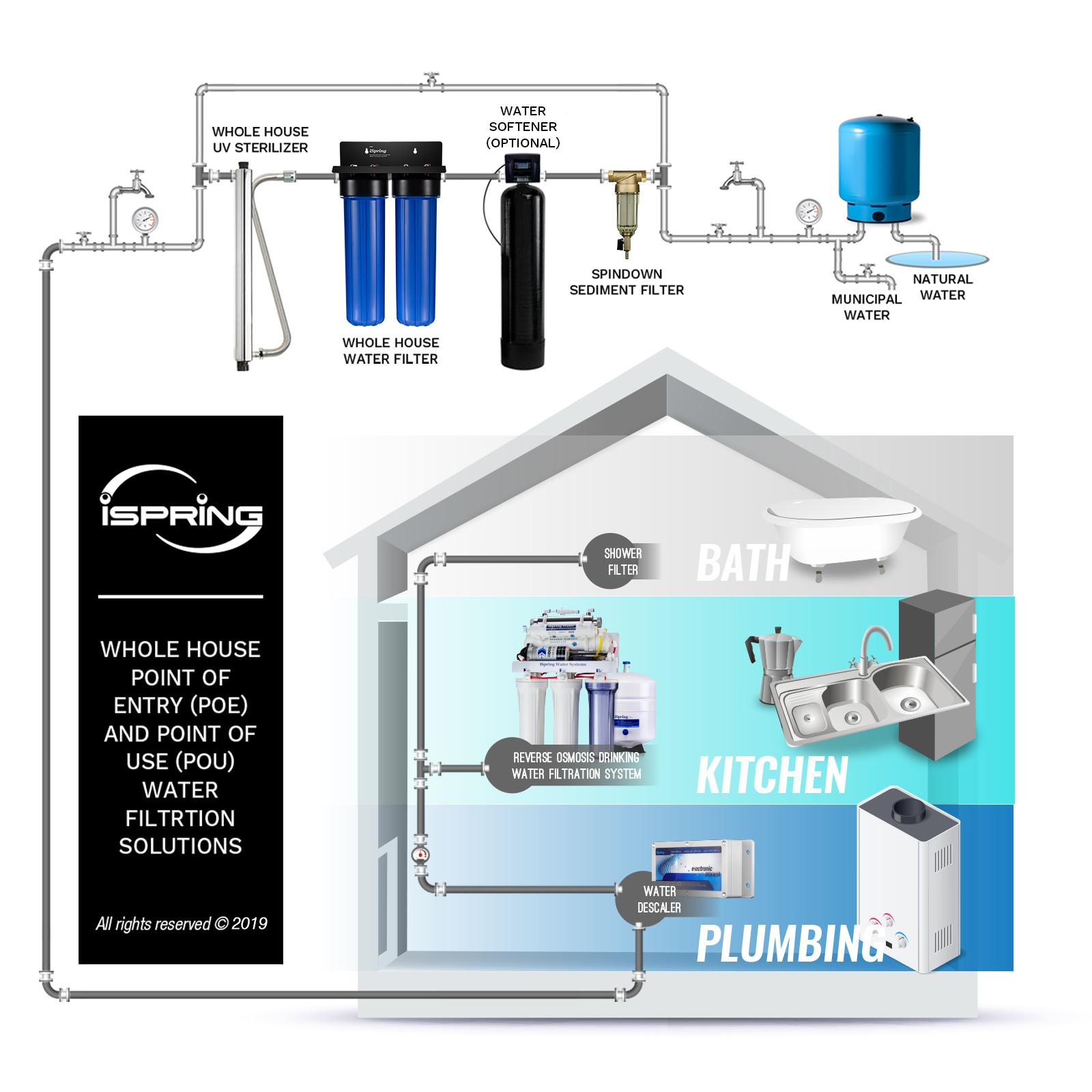 Aquasana 1 Gallon Clean Water Machine